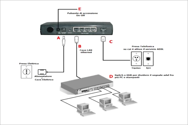 Collegare più router